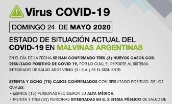 TRES NUEVOS CASOS DE COVID-19 EN MALVINAS ARGENTINAS